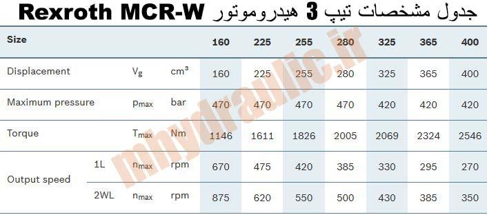مشخصات MCR-W تیپ 3