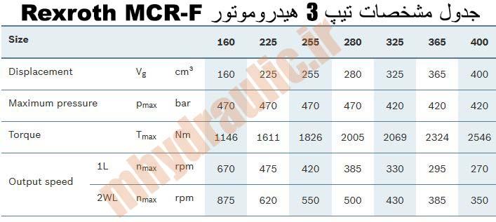 مشخصات MCR-F تیپ 3