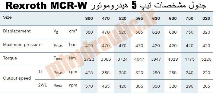 مشخصات MCR-W تیپ 5