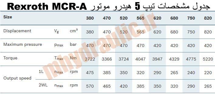 مشخصات MCR A تیپ 5