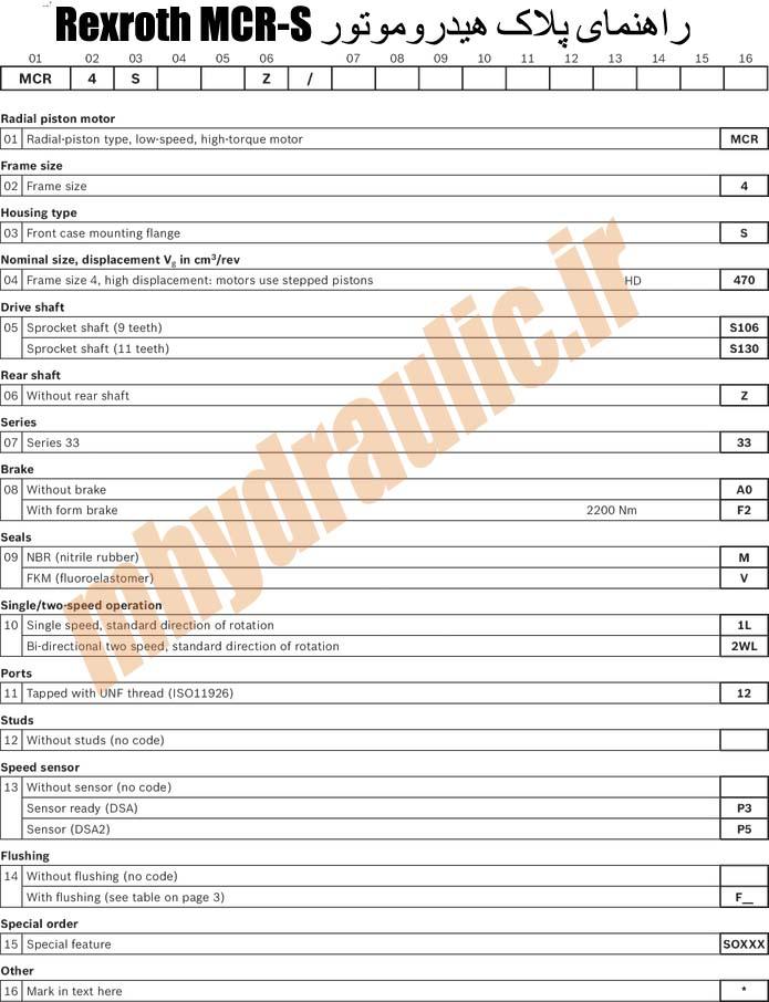 جدول مشخصات MCR S