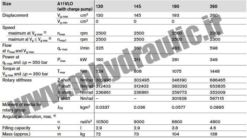 مشخصات پمپ هیدرولیک A11VLO