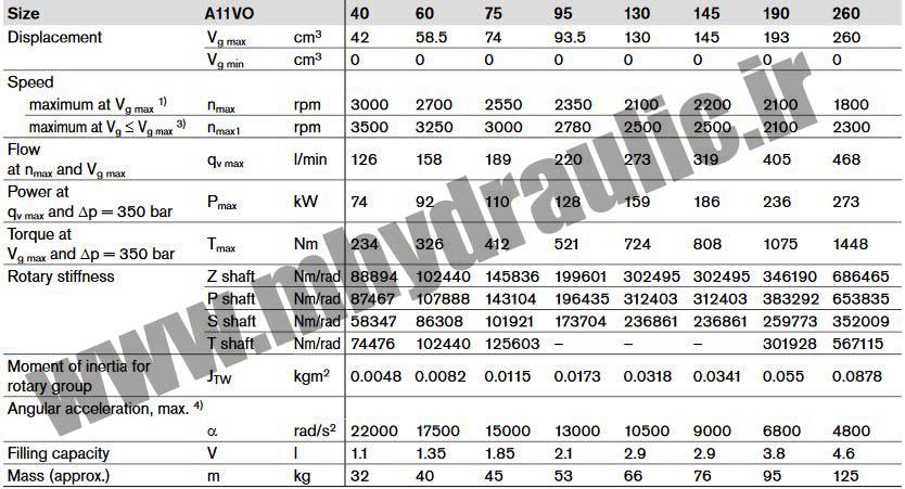مشخصات پمپ هیدرولیک A11VO